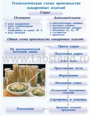 Схему классификация макаронных изделий